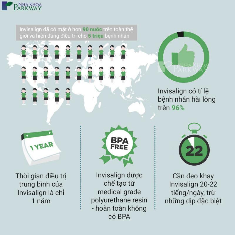 Invi Infographic tại nha khoa parkway