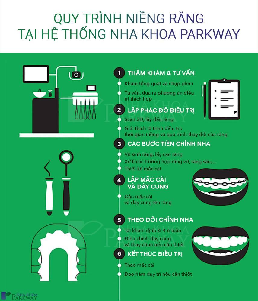 quy trình niềng răng hô nha khoa parkway