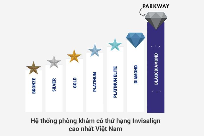 Nha khoa Parkway đạt hạng Black Diamond cao nhất Việt Nam